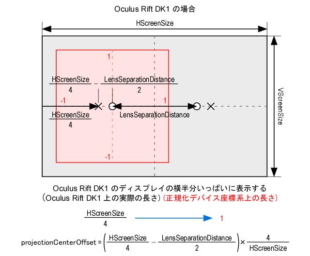 Oculus Rift の表示