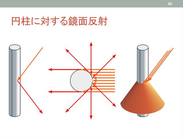 円柱の反射モデル