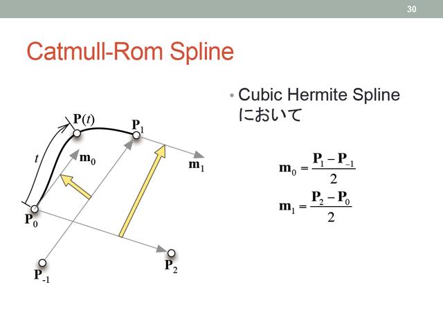 Catmull-Rom 曲線