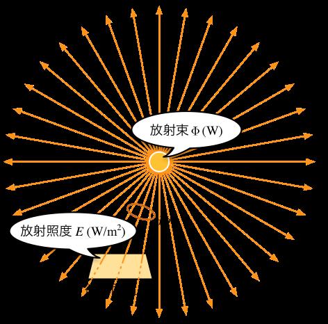放射束と放射照度