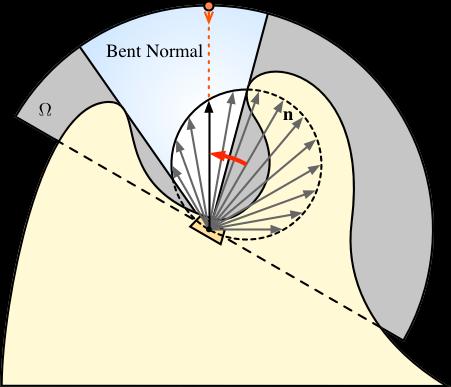 Bent Normal