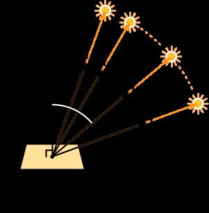 複数光源による放射照度