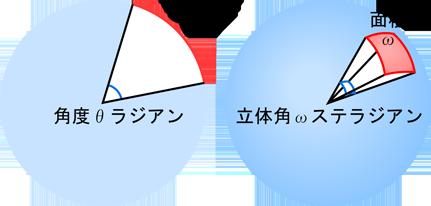 平面角と立体角