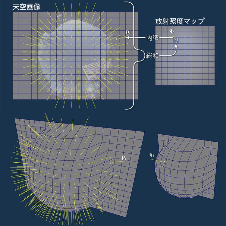 放射照度マップの作成