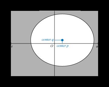 魚眼レンズの投影像の中心位置