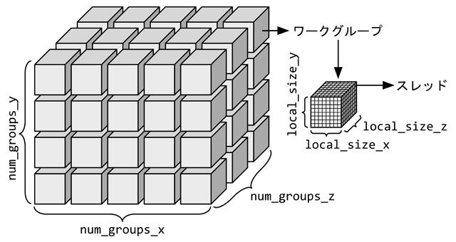 コンピュートシェーダのワークグループとスレッド